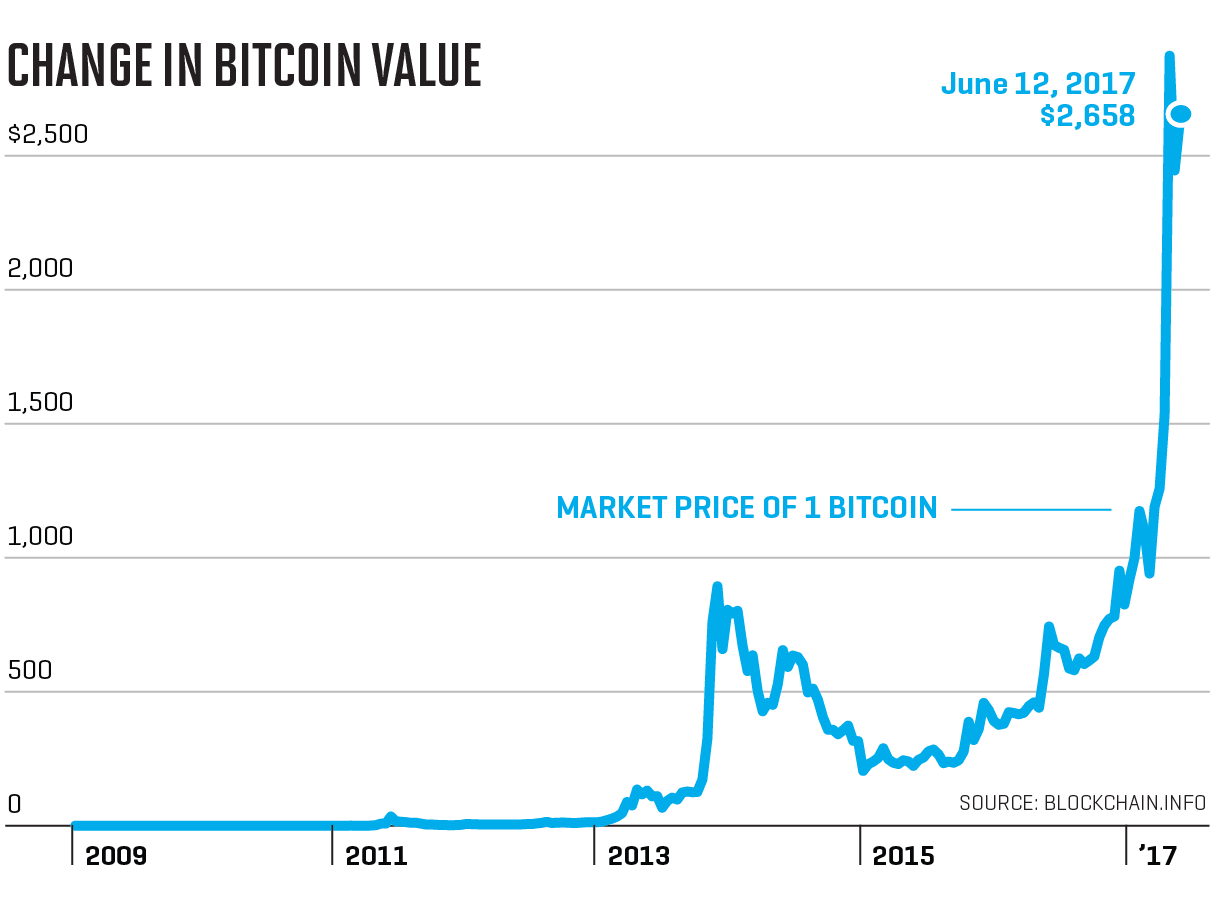 bitcoins value trends